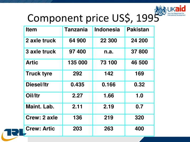 Component price US$, 1995