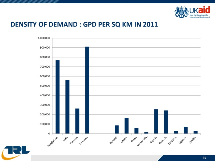 DENSITY OF DEMAND : GPD