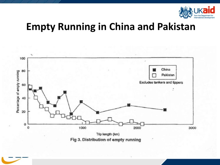 Empty Running in China and Pakistan
