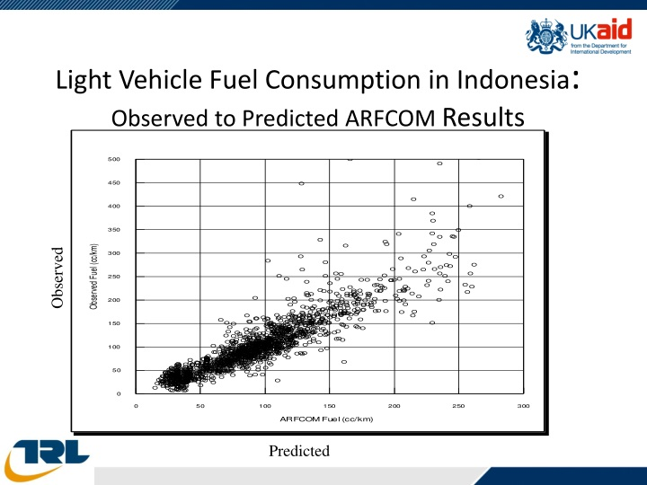 Light Vehicle Fuel Consumption in Indonesia