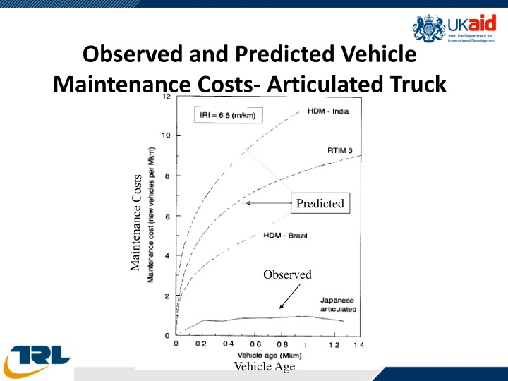 Observed and Predicted Vehicle Maintenance Costs- Articulated Truck