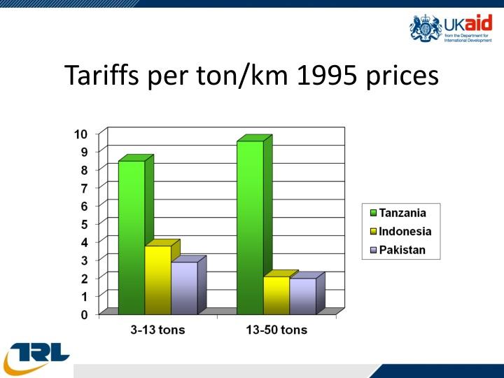 Tariffs per ton/km 1995 prices