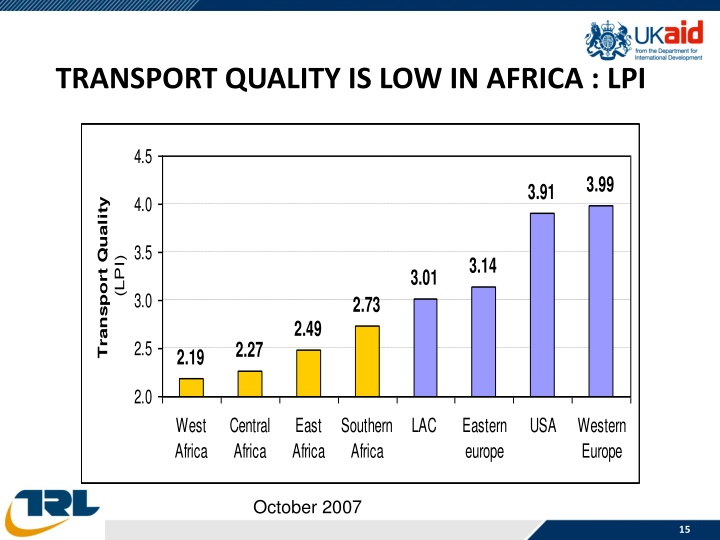 TRANSPORT QUALITY IS LOW IN AFRICA : LPI