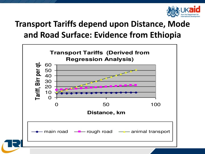 Transport Tariffs depend upon Distance, Mode and Road Surface: Evidence from Ethiopia