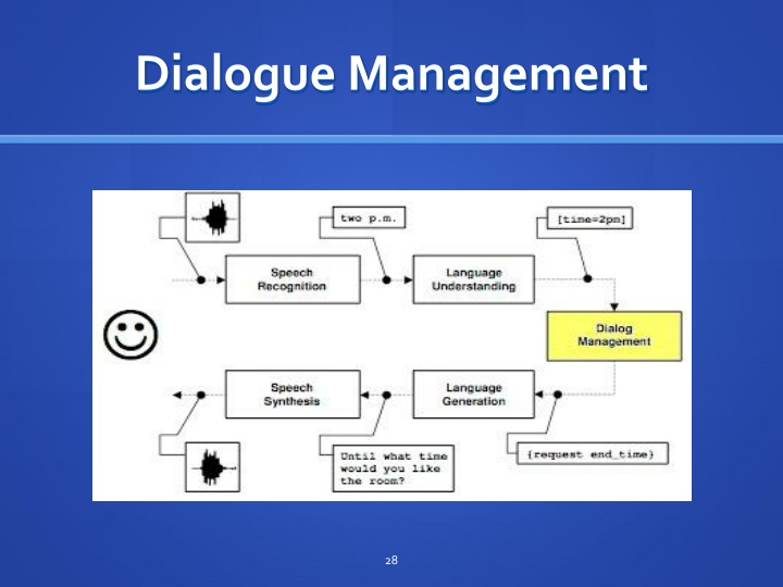 Dialogue Management