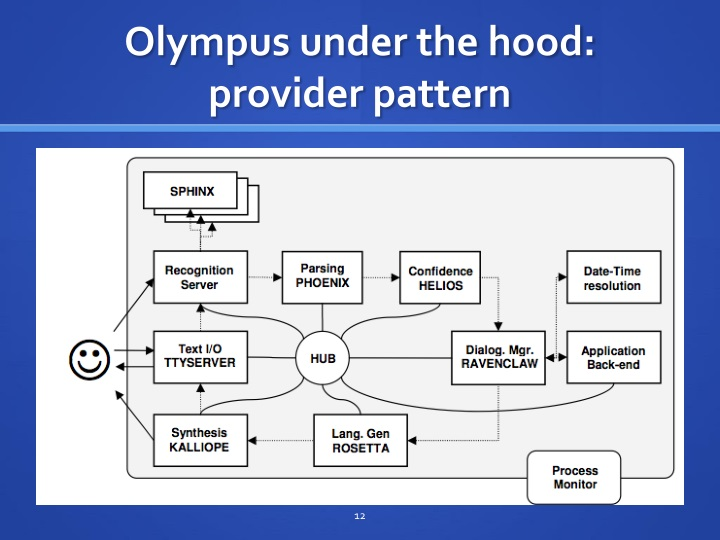 Olympus under the hood: provider pattern