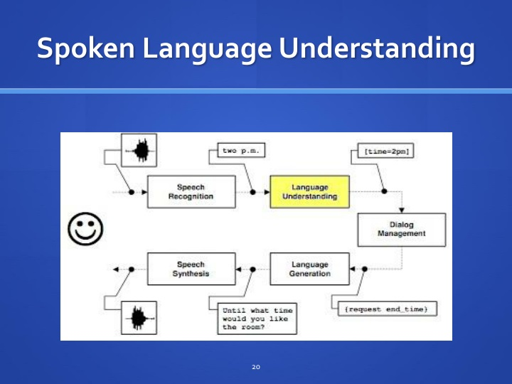 Spoken Language Understanding