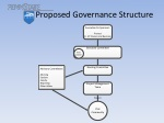 proposed governance structure