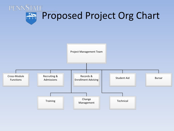 Proposed Project Org Chart