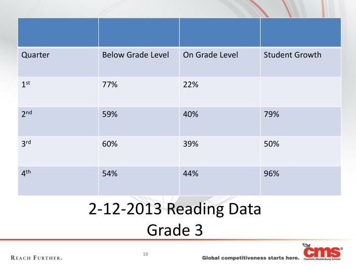 2-12-2013 Reading Data