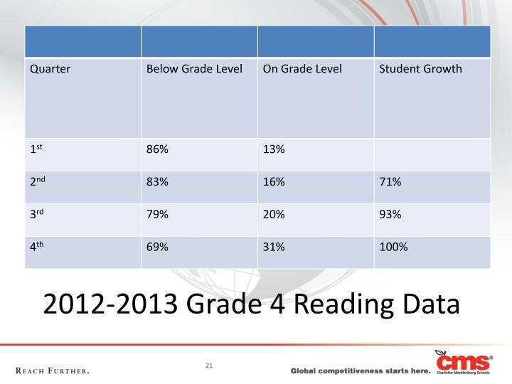 2012-2013 Grade 4 Reading Data