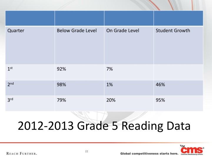 2012-2013 Grade 5 Reading Data