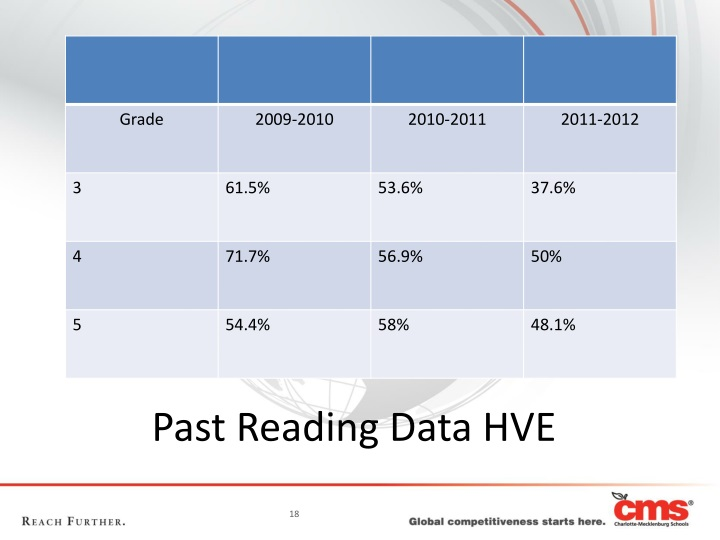 Past Reading Data HVE