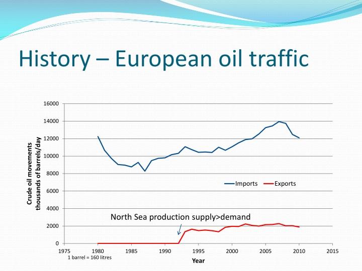 History – European oil traffic