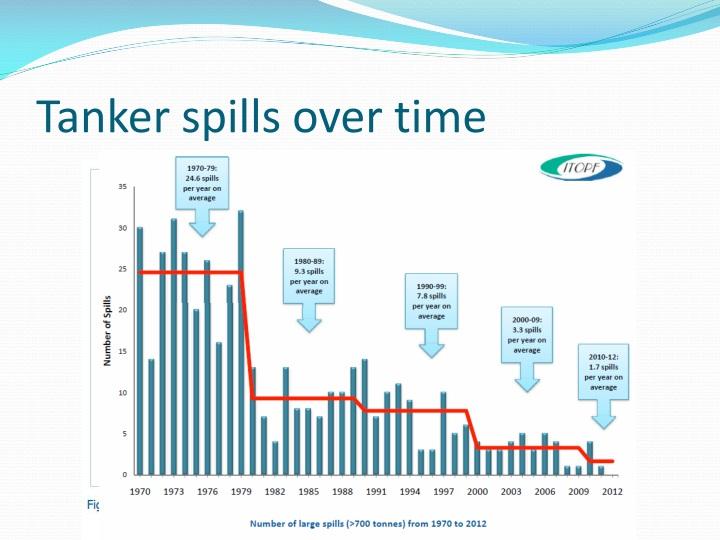 Tanker spills over time