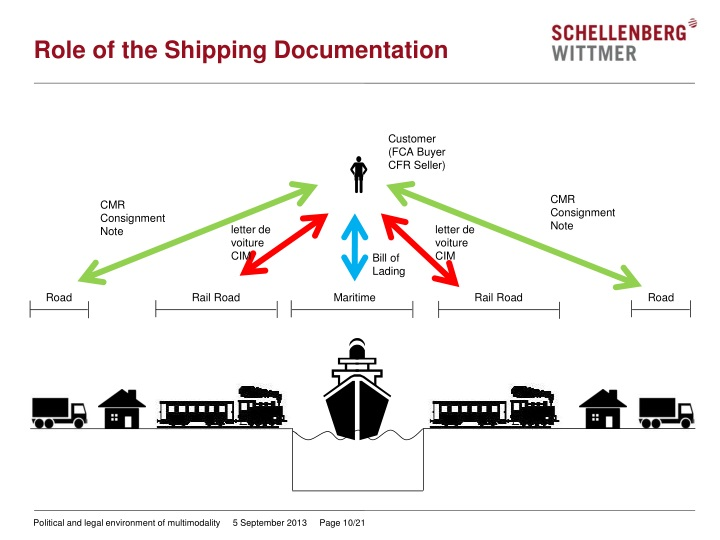Role of the Shipping Documentation