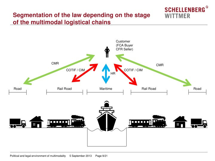 Segmentation of the law depending on the stage
