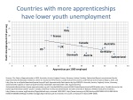 countries with more apprenticeships have lower youth unemployment