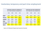 involuntary temporary and part time employment