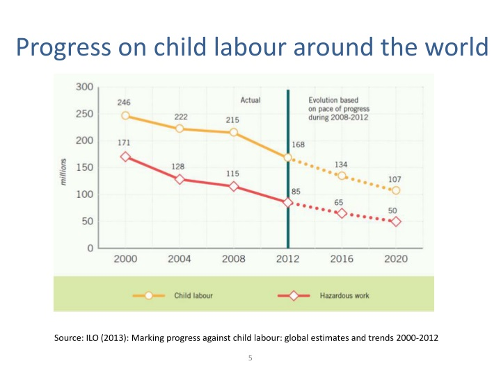 Progress on child labour around the world