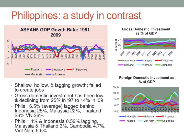 Philippines: a study in contrast