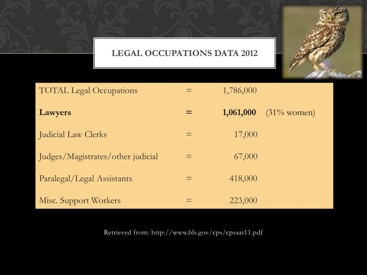 Legal occupations data 2012