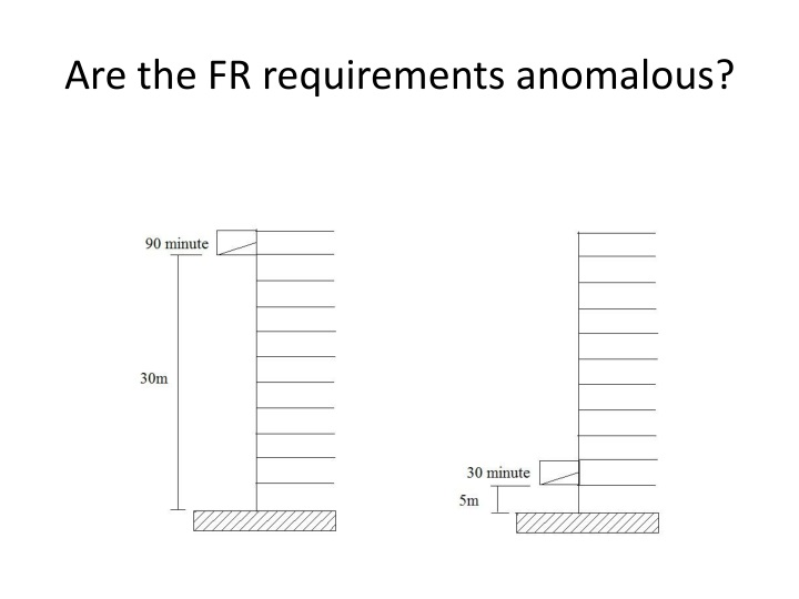 Are the FR requirements anomalous?