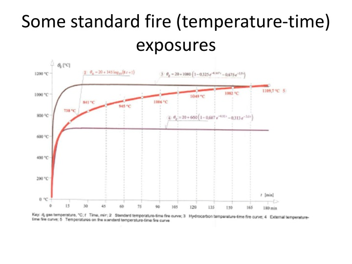 Some standard fire (temperature-time)  exposures