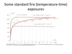 some standard fire temperature time exposures