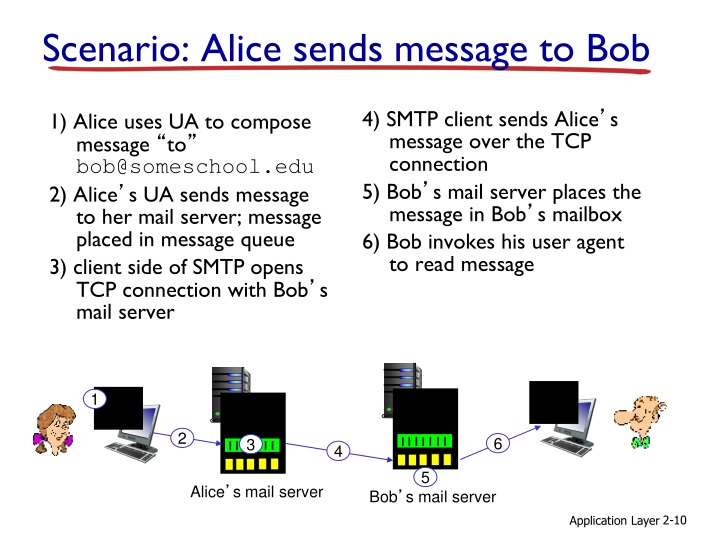 1) Alice uses UA to compose message