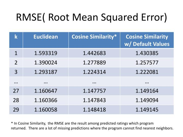 RMSE( Root Mean Squared Error)