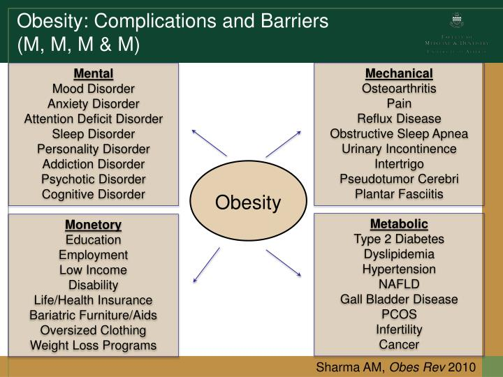Obesity: Complications and Barriers