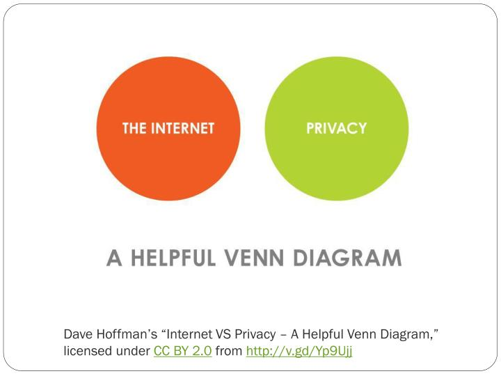 "Dave Hoffman's ""Internet VS Privacy – A Helpful Venn Diagram,"" licensed under"
