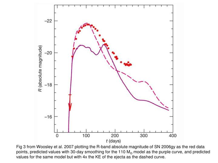 Fig 3 from Woosley et al. 2007 plotting the R-band absolute magnitude of SN 2006gy as the red data points, predicted values with 30-day smoothing for the 110