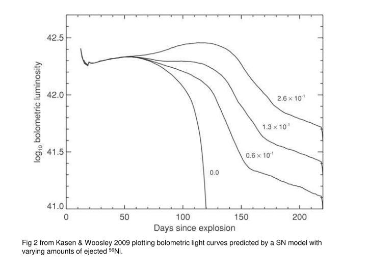 Fig 2 from Kasen & Woosley 2009 plotting bolometric light curves predicted by a SN model with varying amounts of ejected
