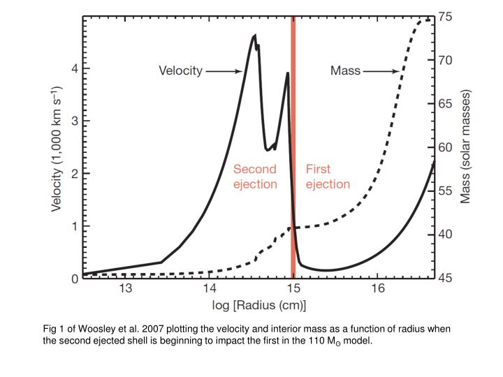 Fig 1 of Woosley et al. 2007 plotting the velocity and interior mass as a function of radius when the second ejected shell is beginning to impact the first in the 110 M