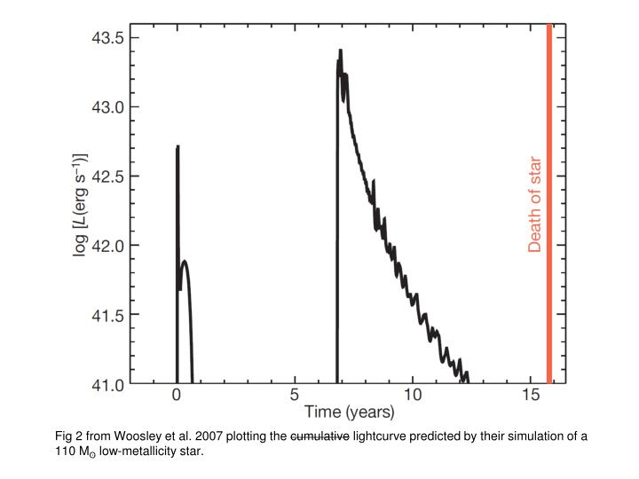 Fig 2 from Woosley et al. 2007 plotting the