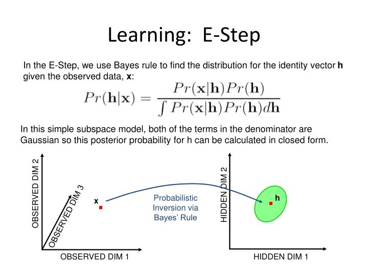 Learning:  E-Step