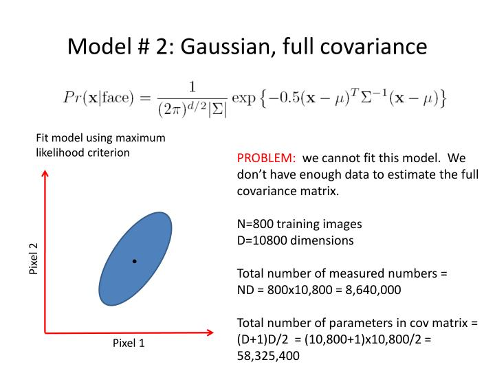 Model # 2: Gaussian, full covariance