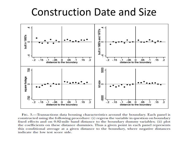 Construction Date and Size