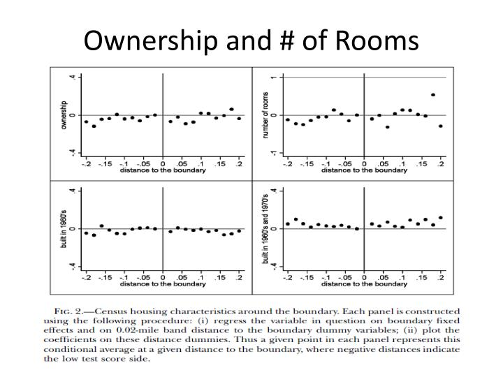 Ownership and # of Rooms