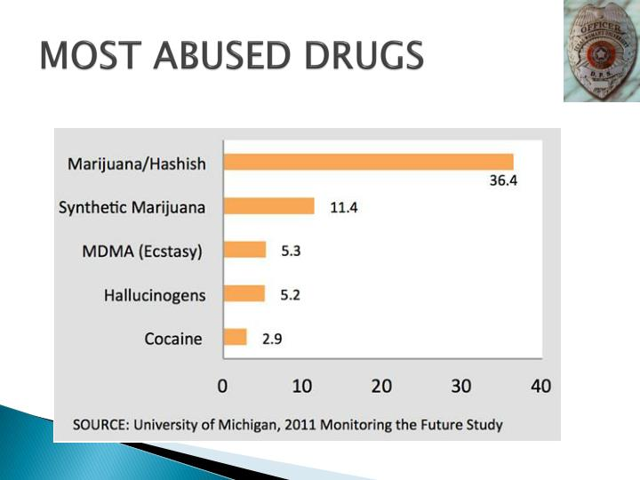 MOST ABUSED DRUGS