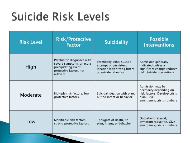 Suicide Risk Levels