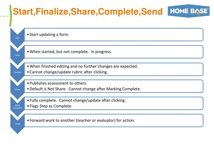 Start,Finalize,Share,Complete,Send