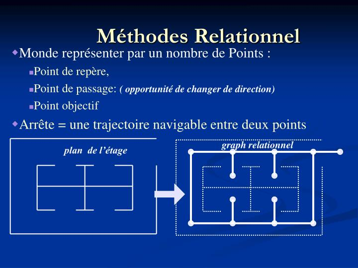 Méthodes Relationnel