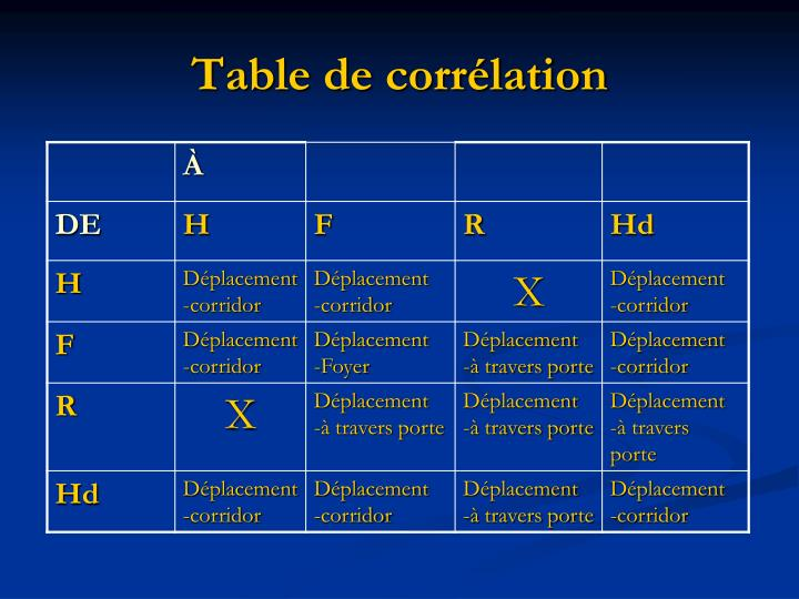 Table de corrélation