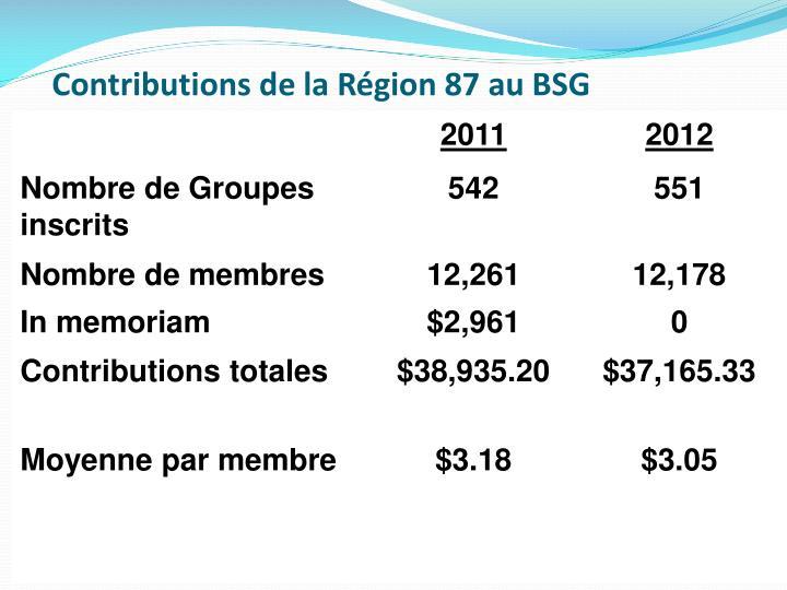 Contributions de la Région 87 au BSG