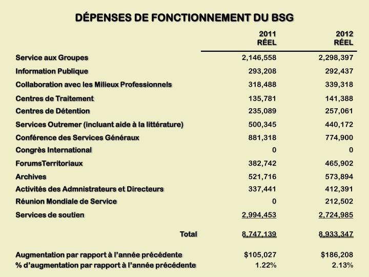 DÉPENSES DE FONCTIONNEMENT DU BSG
