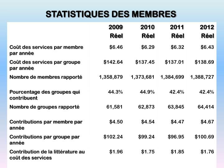 STATISTIQUES DES MEMBRES