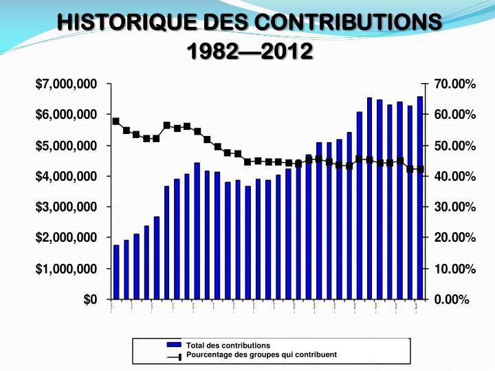 HISTORIQUE DES CONTRIBUTIONS